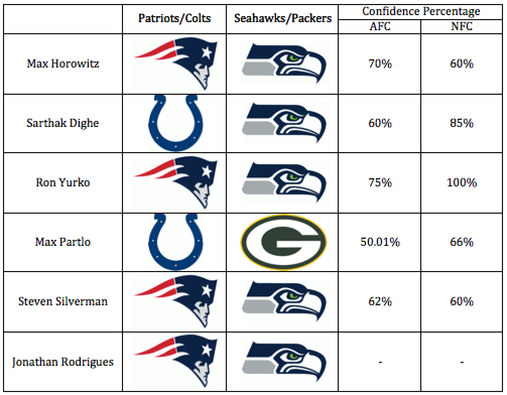 NFL Conference Championship Predictions - CMU Sports Analytics