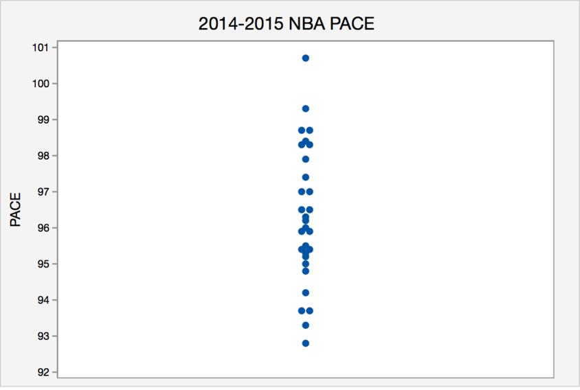 NBA PACE