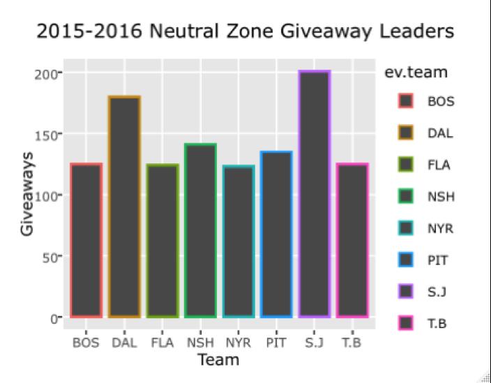 neutralzonegiveawayleaders