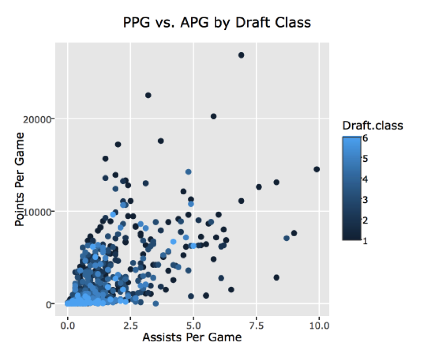 ppg vs apg.png